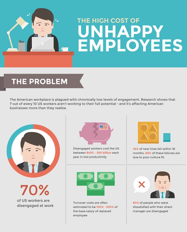 Infographic The High Cost Of Unhappy Employees