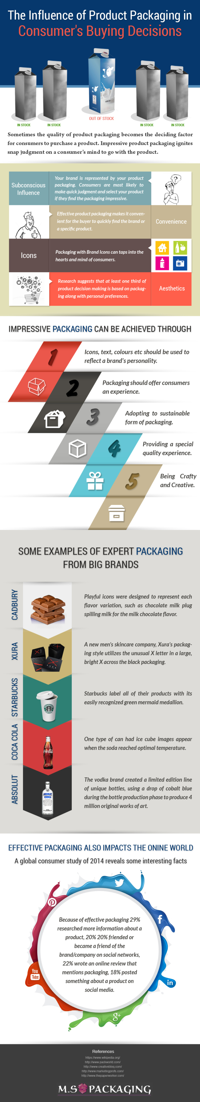 Influence Of Product Packaging On Consumer Buying Preference