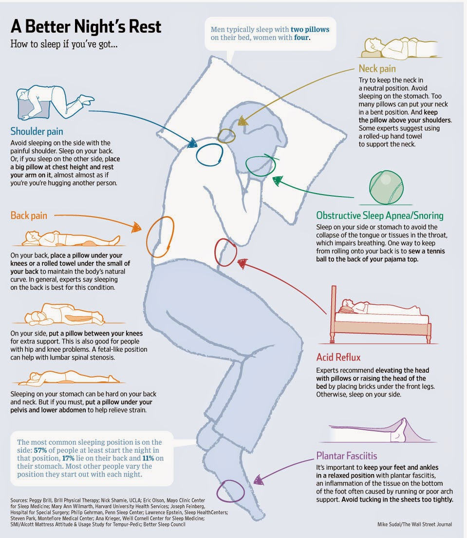how to work out your optimal sleep huffington