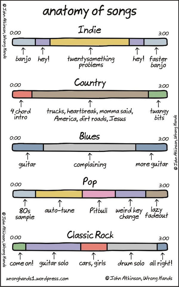 Liam Thinks Chart The Anatomy Of Songs