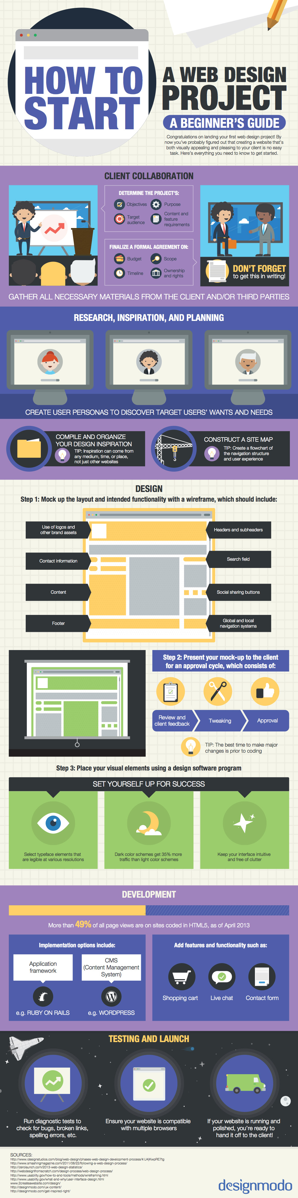 Infographic: How to start a web design project