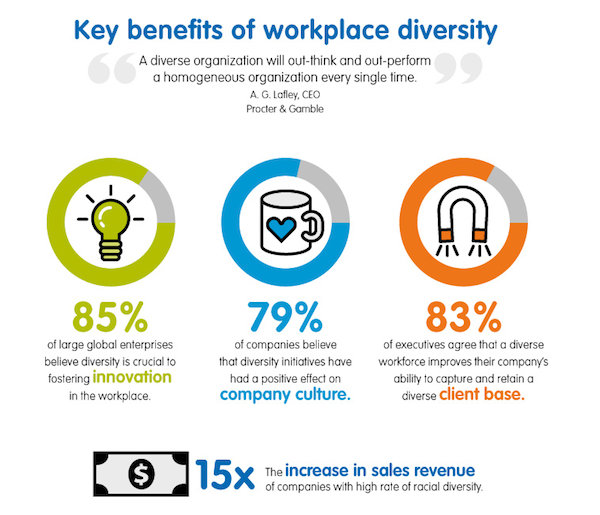 infographic diversity in the workplace com infographic diversity in the workplace