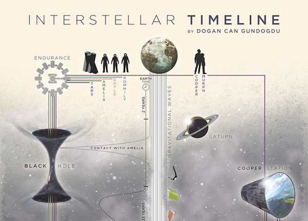 Infographic: u2018Interstellaru2019 Explained In Two Detailed Timelines ...