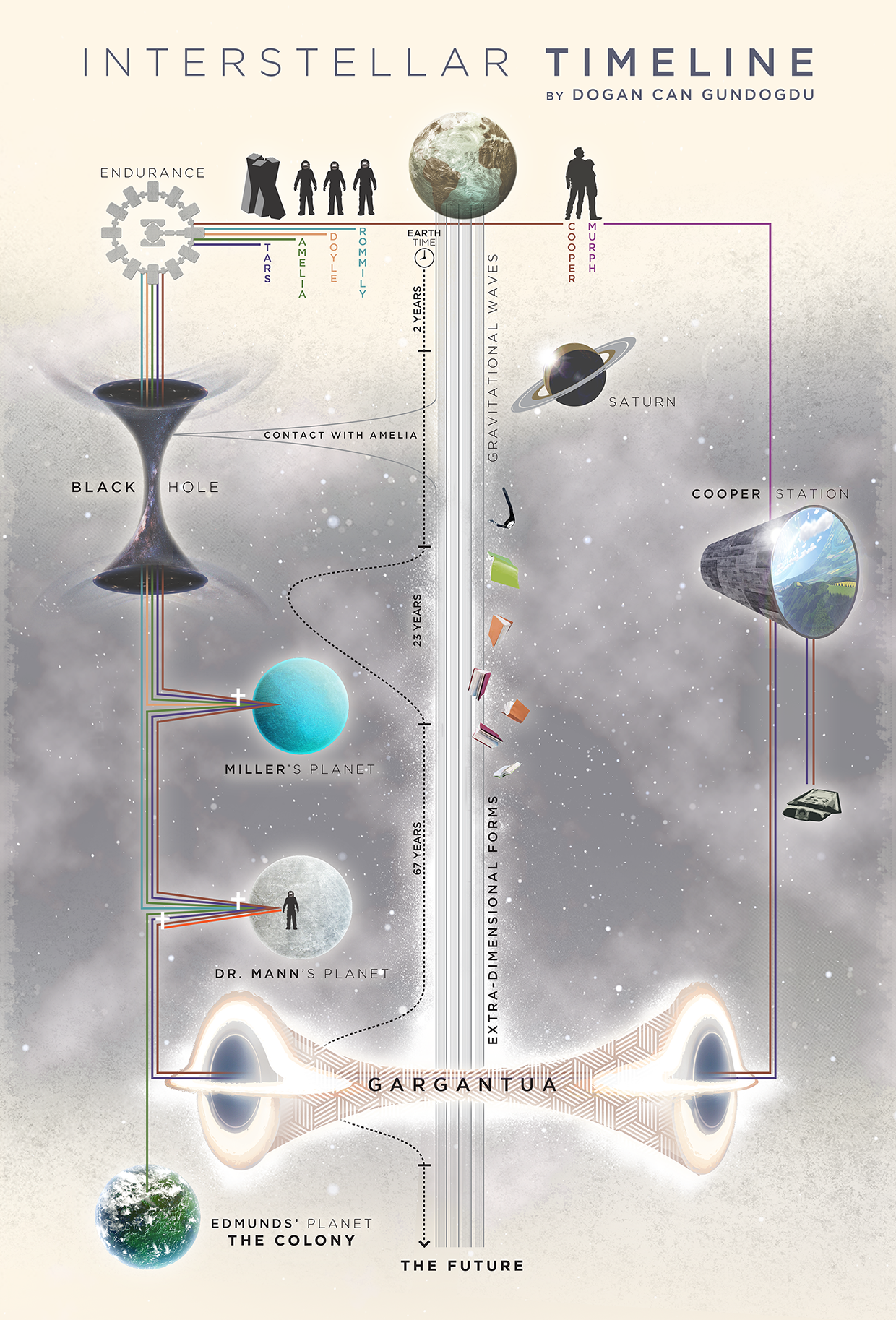 Infographic Interstellar Explained In Two Detailed Timelines Spoilers
