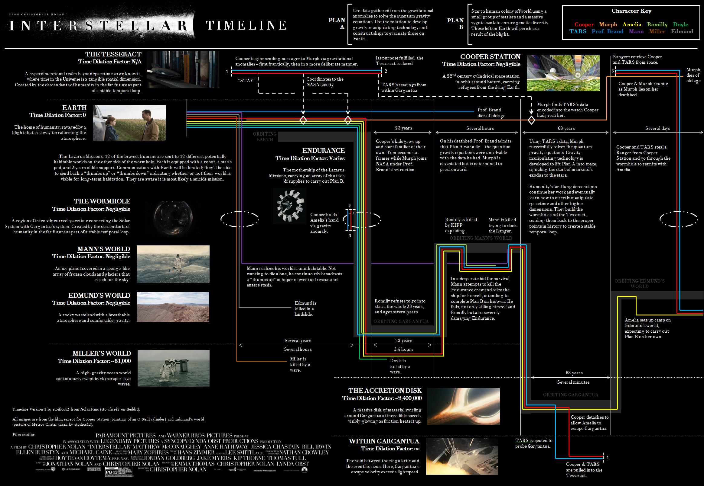 Infographic interstellar explained in two detailed timelines