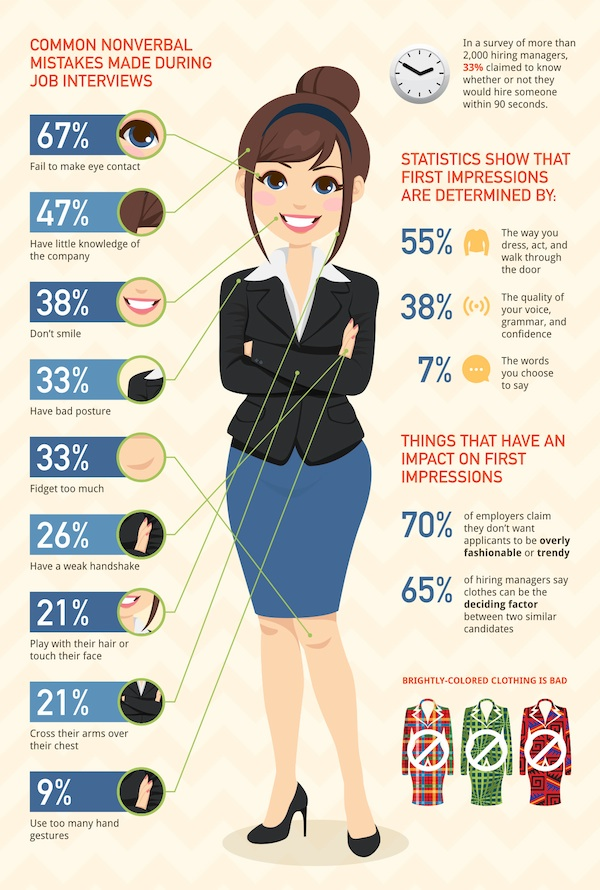 Infographic: 34 Crucial Tips To Note For Your Next Job Interview