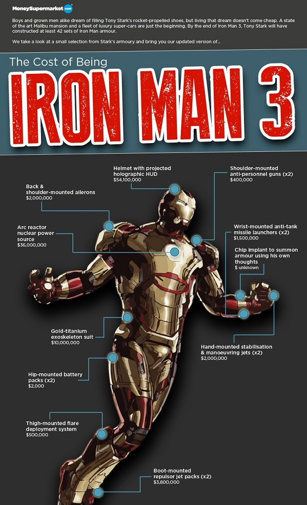 Infographic: The Cost Of Being Iron Man 3 - DesignTAXI com