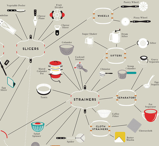 Different Kitchen Tools And Equipments And Their Uses