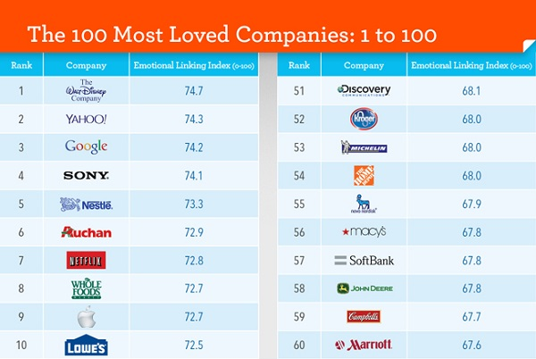 The 100 most loved companies in the world for Top architecture firms in the world