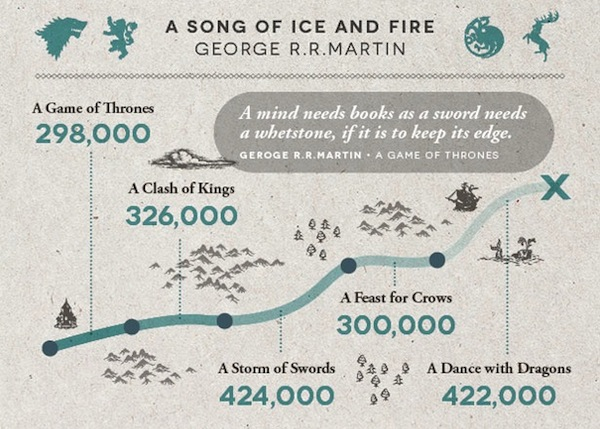 Infographic The Word Counts Of Harry Potter Novels Other Famous Books