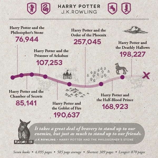 Harry Potter Book Lengths Pages ~ Infographic the word counts of 'harry potter novels