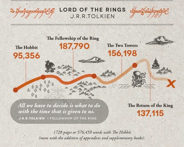 Harry Potter Book Lengths Pages : Infographic the word counts of 'harry potter novels