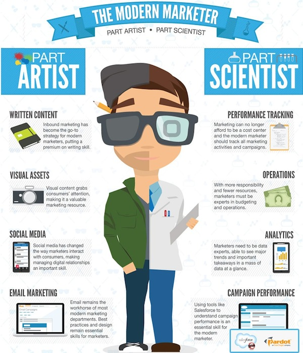 Infographic: The Modern Marketer