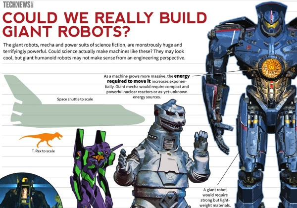 Infographic could we build giant pacific rim style robots