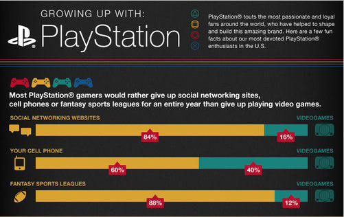 Infographic Ideas infographic video games : Infographic: Would You Date Someone Not Interested in Video Games ...