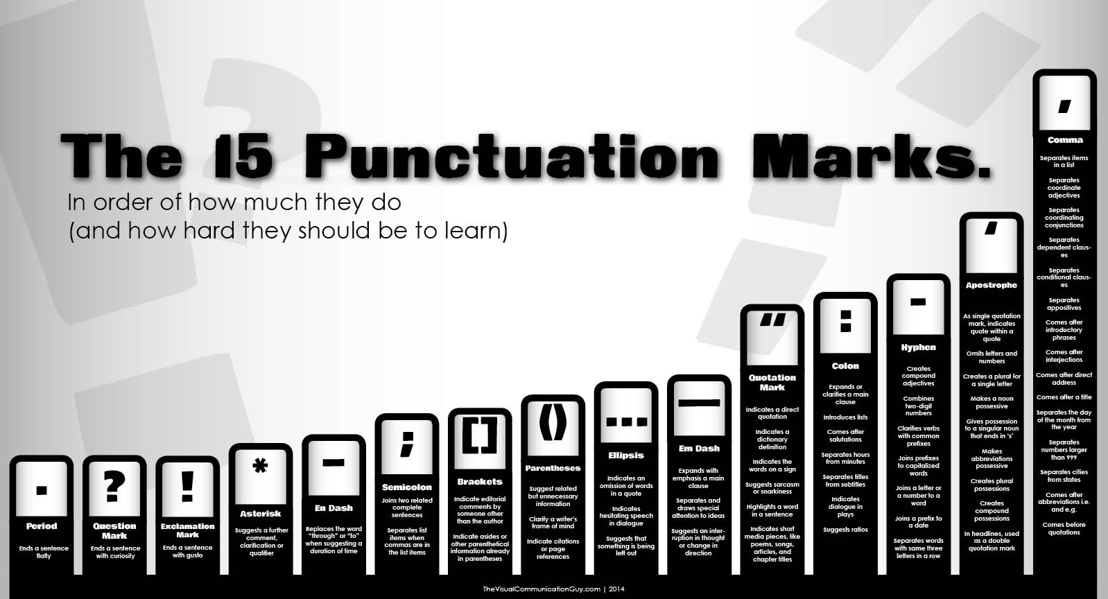 Chart: How To Use 15 Punctuation Marks, In Order Of ...