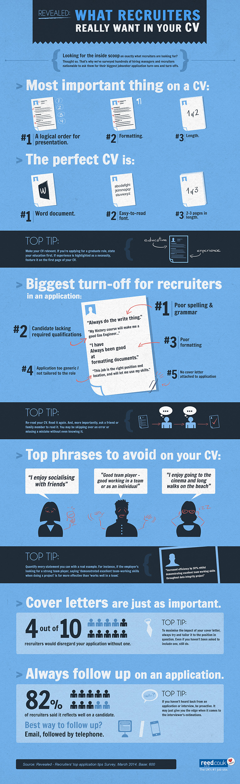 Infographic What Job Recruiters Are Looking For In Your Cv