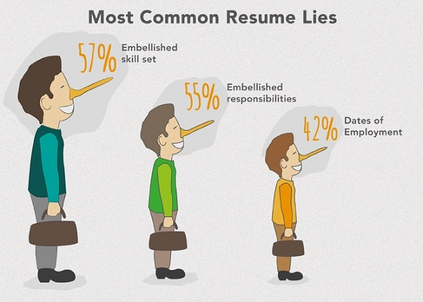 Lying On Resume How Lying On Your Resume Will Get You In Trouble