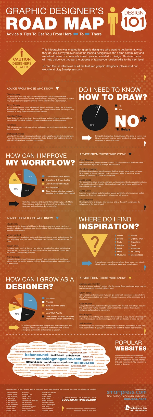 Graphic Designer's Road Map