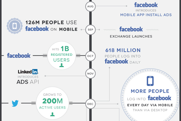 Infographic: A Brief History Of Advertising In Social Media ...
