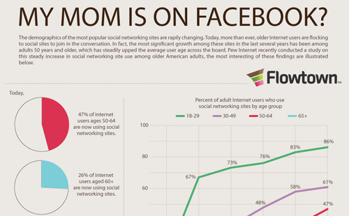 Infographic: Do You Know the Average Age of a Facebook User