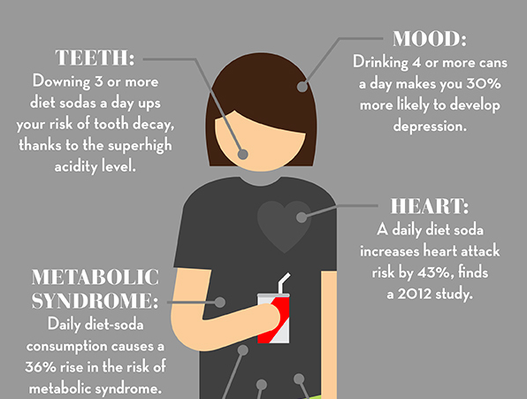 5 serious health risks of drinking diet soda