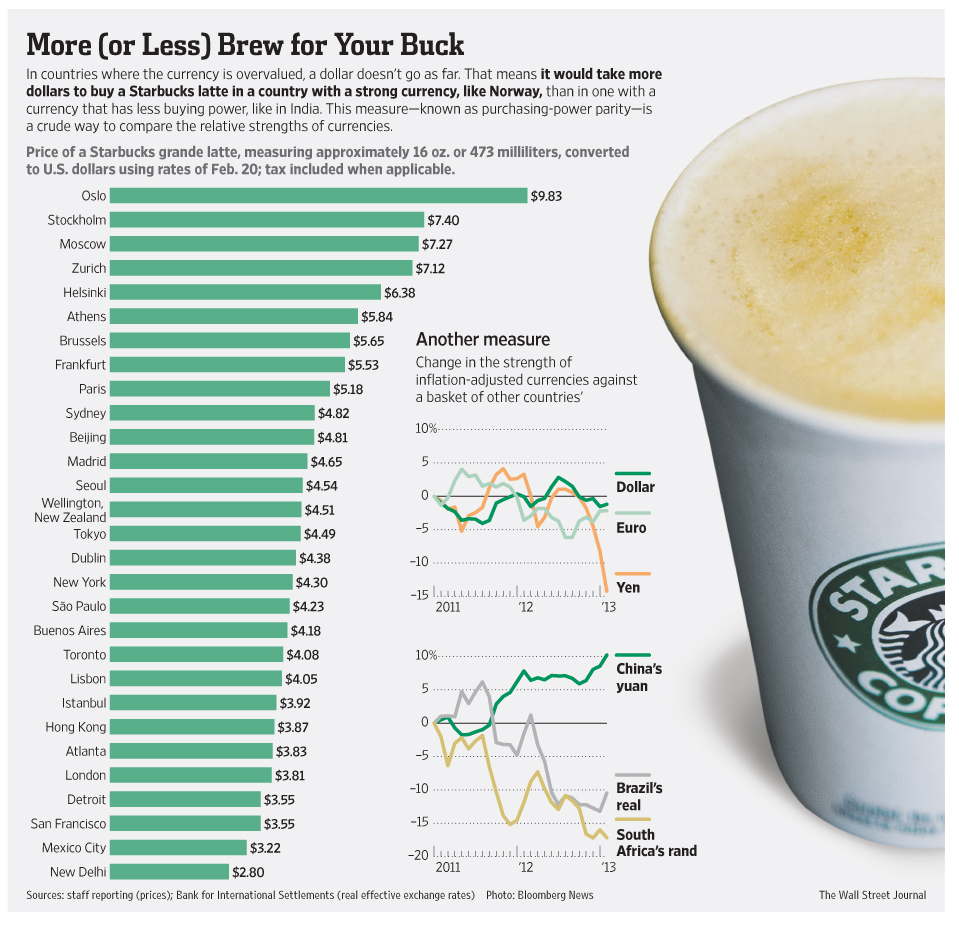 The Price Of A Grande Latte From Starbucks Across ...