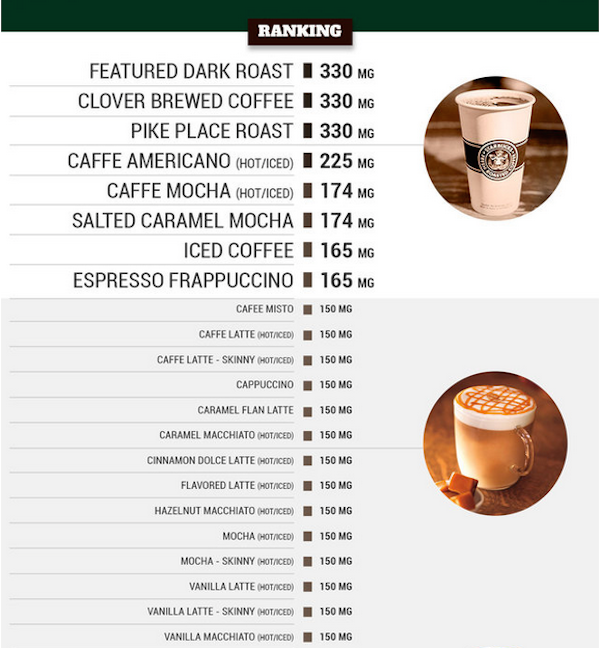 Infographic: The Amount Of Caffeine In Every Grande-Sized