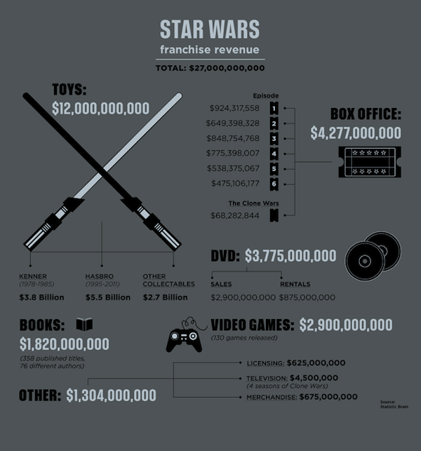 Infographic: How 'Star Wars' Made US$27 Billion