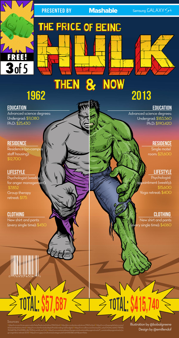 How Much Does It Cost To Be A Superhero? - DesignTAXI.com