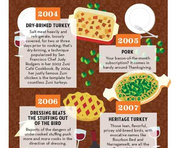 Infographic: Thanksgiving Food Trends Of The Past 20 Years