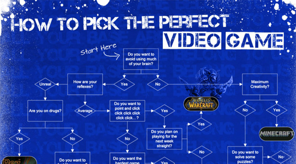 Infographic: How To Pick The Perfect Video Game ...