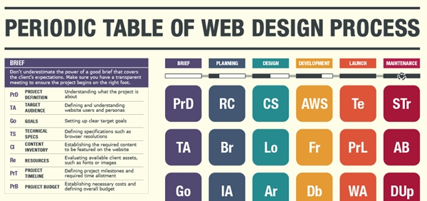 Infographic the periodic table of a web design process for Table design web
