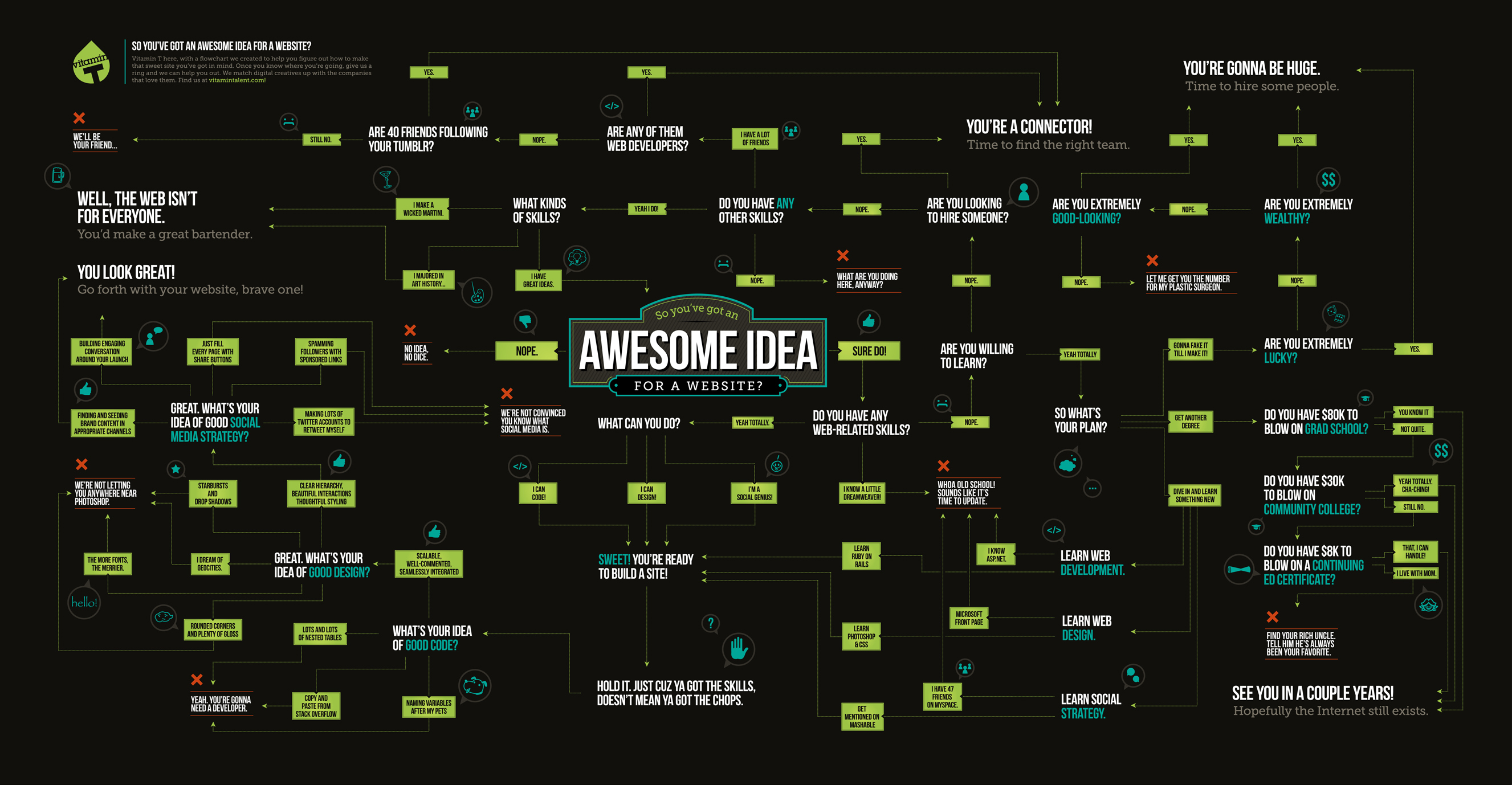 Before You Start Building A Website Read This Flowchart