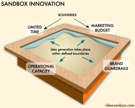 sandbox innovation is coming up with the great ideas that work within these restrictions
